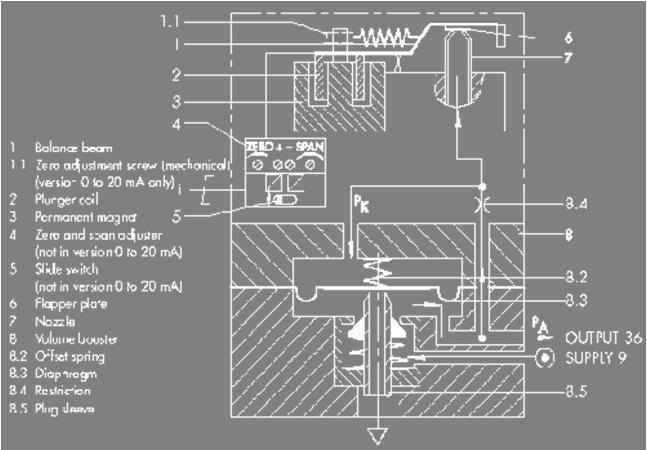 定位器中基本自控元件介绍--电/气转换器原理