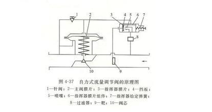 自力式流量调节阀原理图图片