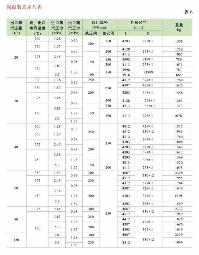 减温减压装置 低、中压减温减压装置系列图