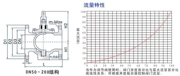 偏心半球面衬胶旋塞阀结构示意图及流量特性