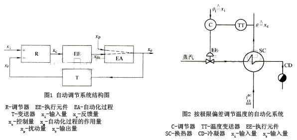 自动调节系统结构图