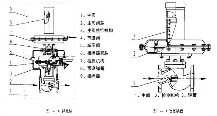ZZDQ 自力式氮封阀结构简图