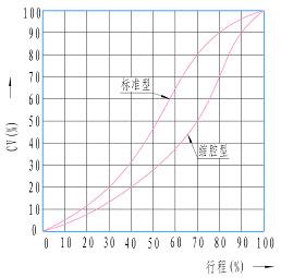 ZJRP气动偏心旋转阀 性能