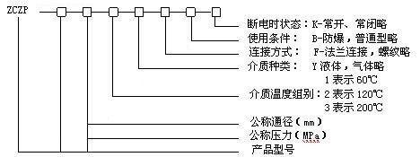 ZCZP系列蒸汽电磁阀型号意义