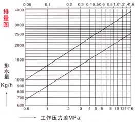 钟形浮子式疏水阀排量图