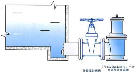 J744X液压角式快开排泥阀