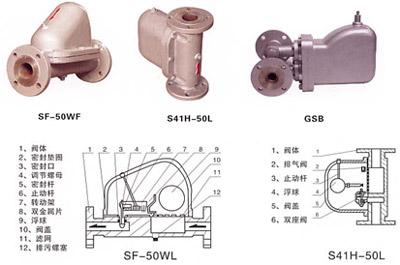 SF-WF杠杆浮球式(立式)疏水阀