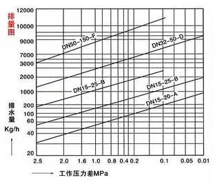 CS41H自由浮球式疏水阀排量图