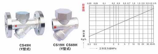 CS19H-16(25,40)C热动力式(圆盘式)(Y型)疏水阀