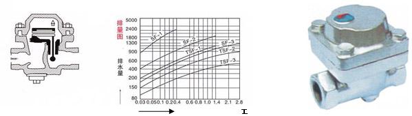 SF-1(2,3),SF-1(2,3)-GF可调双金属片式疏水阀