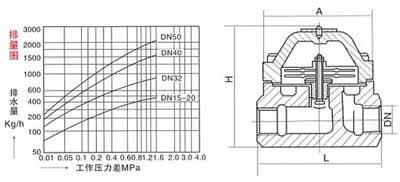 CS47H可调双金属片式疏水阀结构示意图
