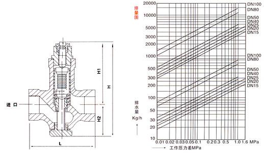 STC可调恒温式疏水阀