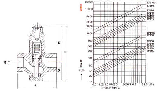 STB可调恒温式疏水阀结构示意图