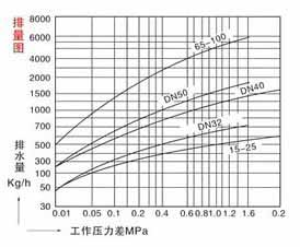 CS14H,F液体膨胀式疏水阀结构示意图